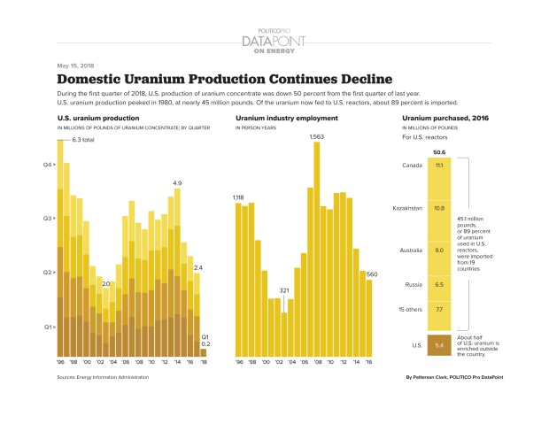 domestic-uranium-production-continues-decline 5-18